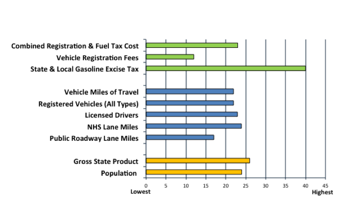 Cost Of Vehicle Registration And State Fuel Ta Oregon Is 27th Highest In The Us On A Per Capita Basis Therefore Collects