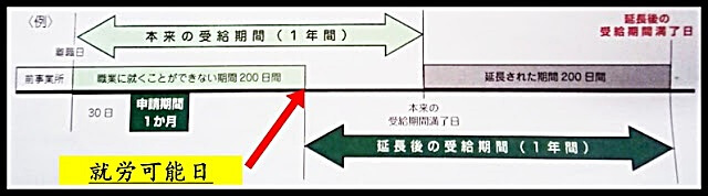 受給期間の延長の説明図