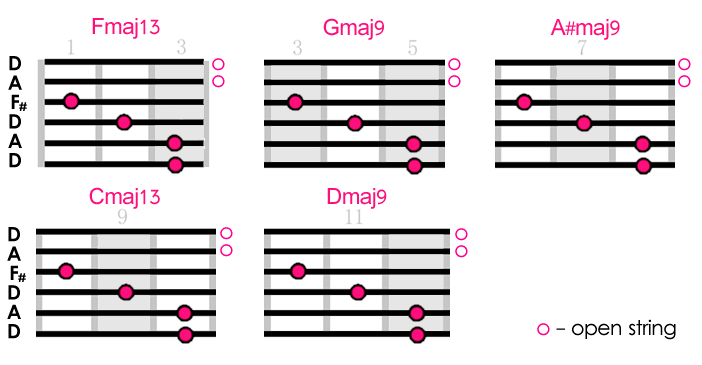 Guitar guitar chords in open d : Dreamy Chord Patterns for Alternate Tunings... | Creative Guitar ...