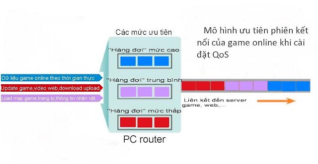 Phiên kết nối game online được ưu tiên khi cài đặt QoS