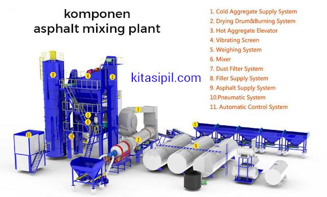 harga alat asphalt mixing plant terbaru