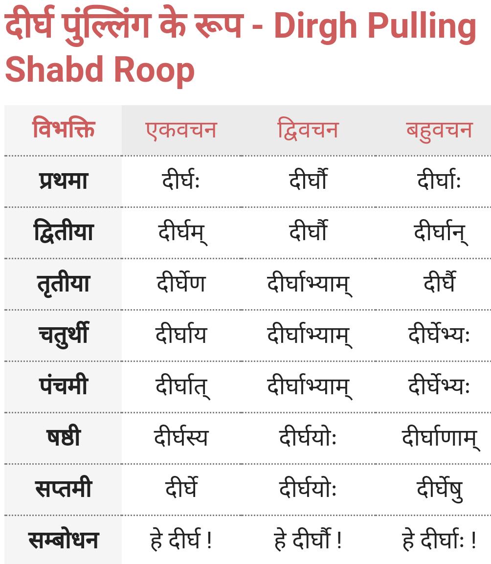 Dirgh Pulling Shabd Roop