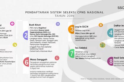 Buku Petunjuk Pendaftaran Sistem Seleksi CPNS Nasional 2019
