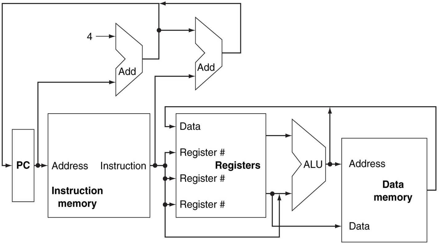 computer organization  u0026 architecture  mips