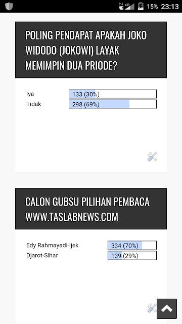 Hasil perolehan suara Poling calon Pilgubsu pilihan pembaca www.taslabnews.com dan jejak pendapat Apakah Jokowi Layak Memimpin dua priode.