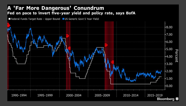 Angenommen, die Anleihen in der Grafik sind hinsichtlich ihrer Konditionen und Fälligkeitsdaten (d.h. wann sie ablaufen) gleich, so lässt sich an der Zinsstrukturkurve erkennen, wie die Anleger über die zukünftige Entwicklung einer Volkswirtschaft denken.