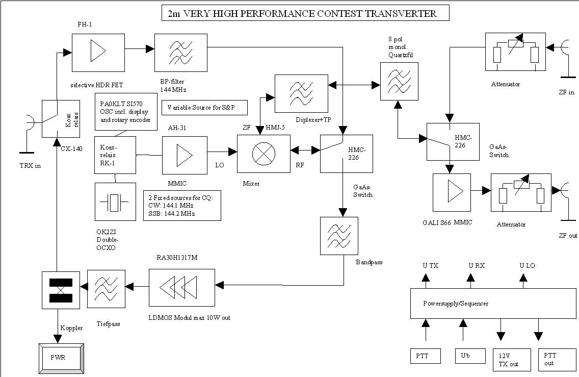 Ham Radio Blog DM3F (DH5FS): new 2m Transverter