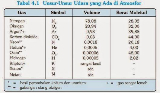 Jika Kita Tinjau Jumlah Atau Kadar Antara Gas Nitrogen Dengan Gas Oksigen Kita Mendapati Bahwa Nitrogen Jauh Lebih Banyak Dari Oksigen Di Atmosfer Bumi