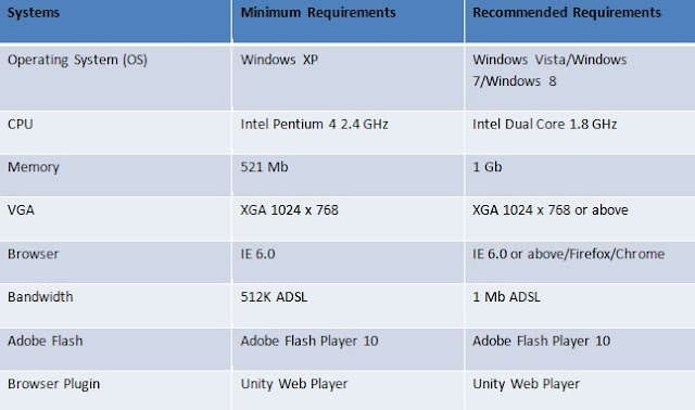 Spesifikasi Minimal dan Rekomendasi untuk memainkan DanceOn
