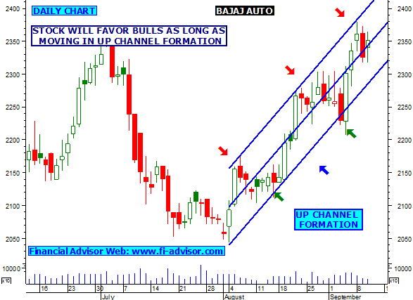 BAJAJ-AUTO Share Price