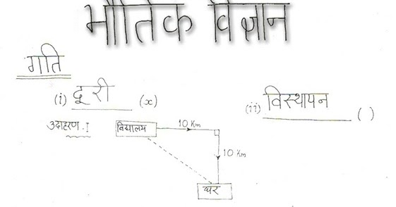Best Physics Hindi Notes pdf for General Competitions