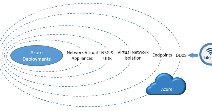 Security in the cloud - Disk encryption in Azure