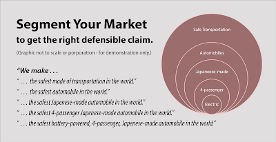 Market segmentation yields different defensible claims.