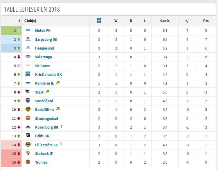 tabell eliteserien 2018 fotball