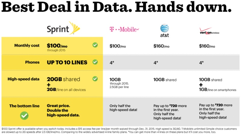 Problems with Sprint Family Plan Customer Service - sprint customer care