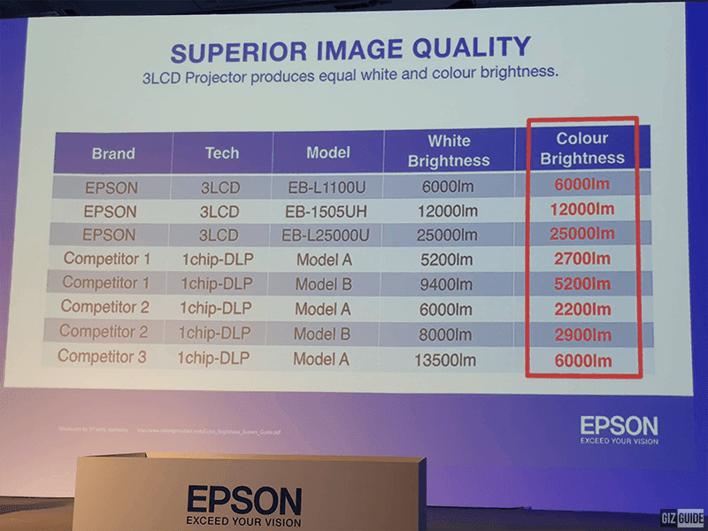 Epson is the only one who can produce a balance of white balance and color brightness