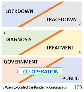 5 steps to control the pandemic Coronavirus