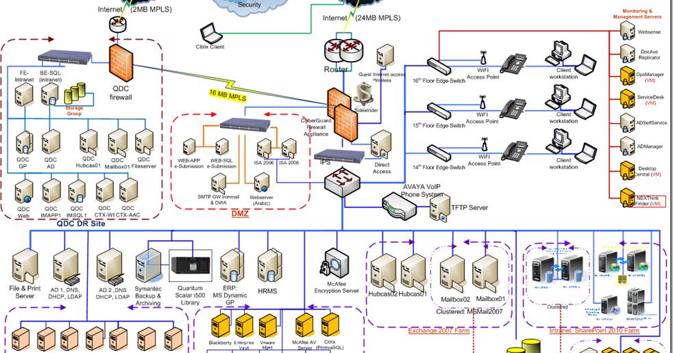 Corporate Network Diagram Diafreetarget