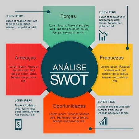 como fazer uma análise swot modelo de análise swot