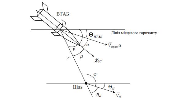 Рис. 2. Кінематичні параметри руху ВТАБ