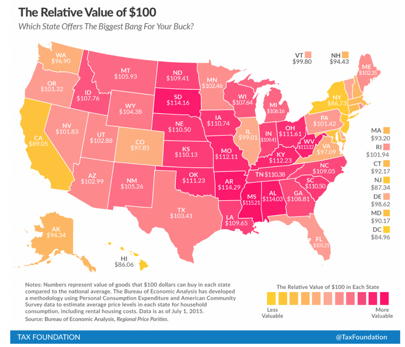 Which State offers the biggest bang for your buck?