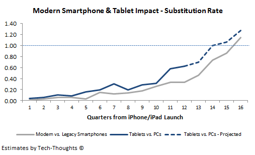 Tablet vs. PC Substitution Rate - Conservative