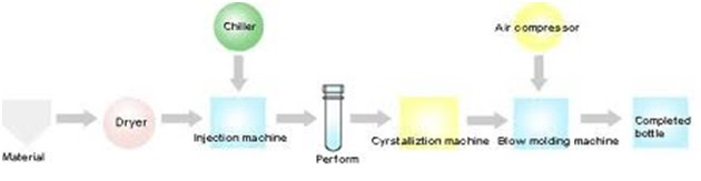 Mechanical Engineering : Manufacturing of Plastic Bottles