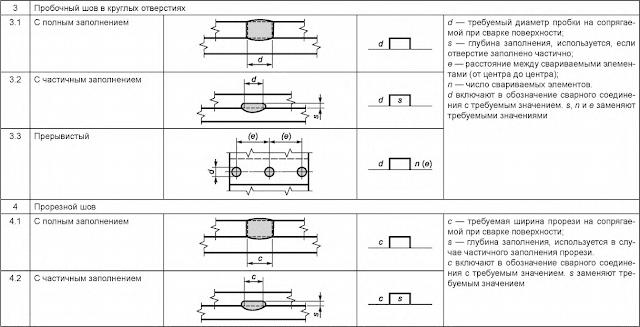 Таблица 5 — Размеры сварного шва Пробочный
