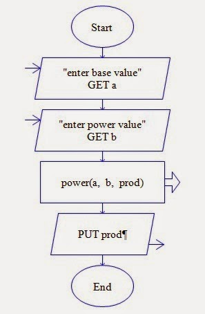 Let Us See C language: flow chart for to find out the power