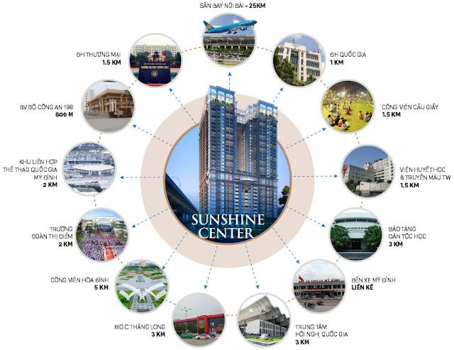 Liên kết vùng dự án chung cư Sunshine Center 16 Phạm Hùng