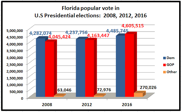real clear politics average puts florida trumps coulmn