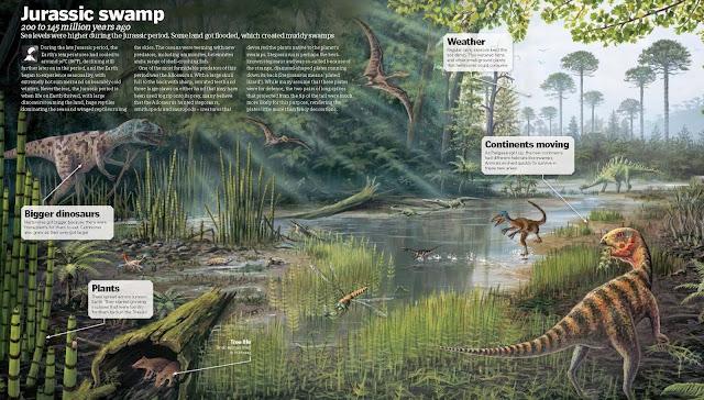 Jurassic Swamp