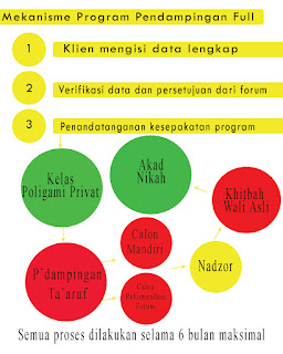 sebuah program bagi muslim yang tidak mengikuti Kelas Poligami