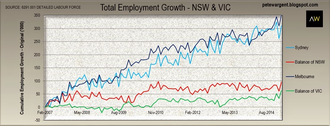 Total Employment Growth - NSW & VIC