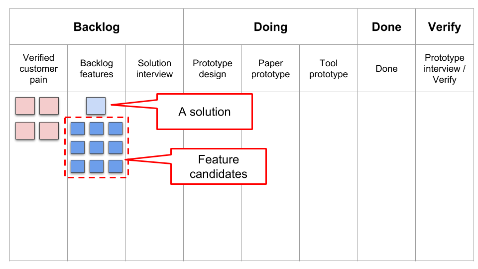 "Put solutions and feature candidates on ""Backlog features"" of Kanban board"