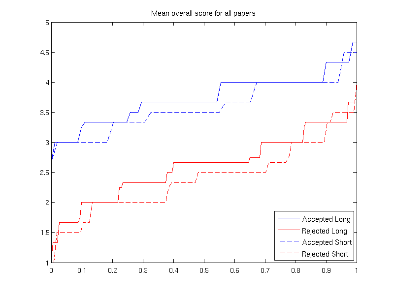 natural language processing blog: Some NAACL 2013 statistics