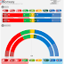 NORWAY <br/>Sentio poll | December 2017