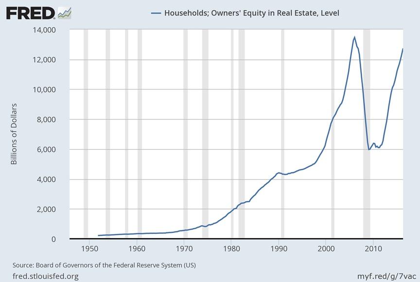 CONVERSABLE ECONOMIST: Snapshots of the US Housing Market