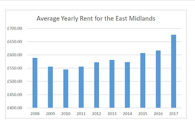 How have Melton Mowbray rents performed over the last 10 years?