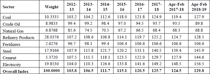 Performance of Eight Core Industries Yearly Index & Growth Rate Base Year: 2011-12=100