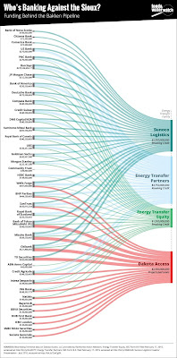 Food and Water Watch's graphic of DAPL bank involvement