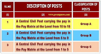 classification-of-posts-under-ccs-cca-rules-1965