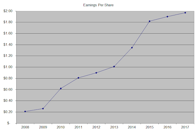 Dividend Growth Investor Blog | Starbucks Dividend Stock