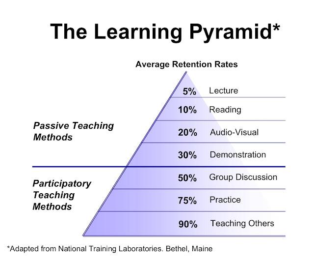 https://3.bp.blogspot.com/-tcBp7QZ9oc4/V7_-liwtfyI/AAAAAAAABeU/Kp37Yc0NBFkQeViaiyBTALj7vx4MEMeGwCLcB/s1600/The-Learning-Pyramid2013.jpg