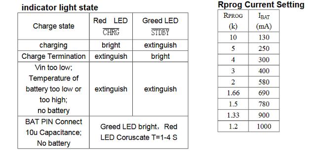 LED indication details for Li-ion charging