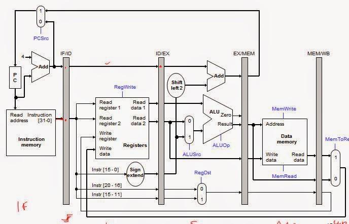 Computer Organization and Architecture: The Processor