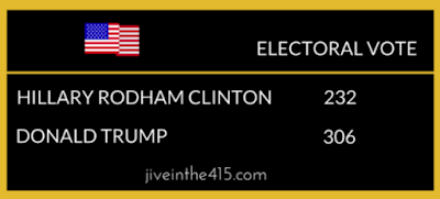 The electoral vote totals for Hillary Clinton (232) and Donald Trump (306) in the presidential election 2016.