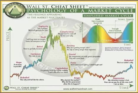 The psychology of market cycle