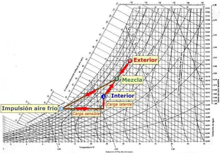 Acondicionamiento de aire principios y sistemas edward g pita