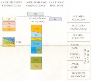 Kolom Stratigrafi Geologi Ngawi